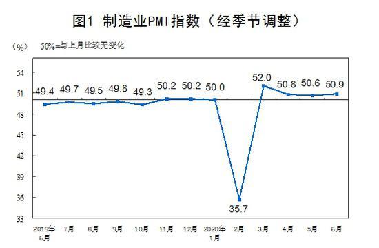 天富官网:改善6月中国制造天富官网业P图片