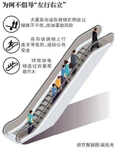 """广州地铁不再倡导自动扶梯""""靠右站"""":受力不均匀"""