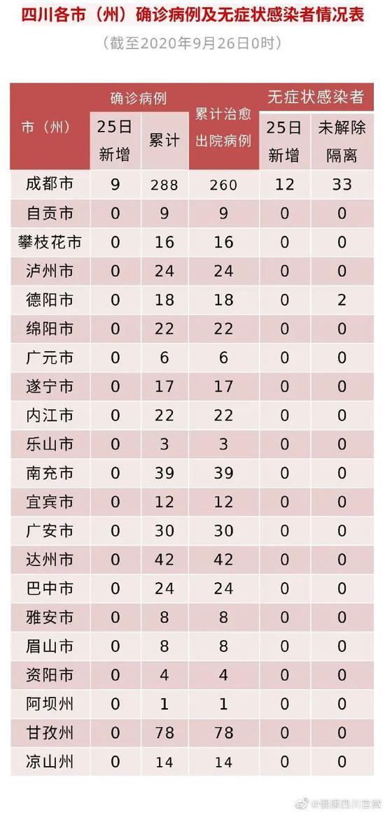 详细轨迹公布!四川新增9例境外输入确诊病例、12例无症状感染者图片