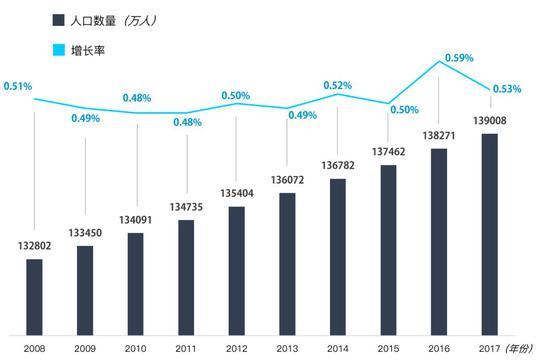 2008-2017年中国人口总量及增速   数据来源:国家统计局