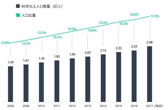 2008-2017年中国60岁以上人口数量及占比   数据来源:公开资料整理