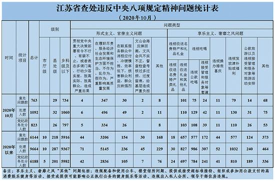 江苏:10月查处违反中央八项规定精神问题763起 处理1092人图片