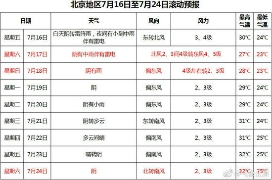 北京強降雨又來!市民周末盡量別去山區游玩