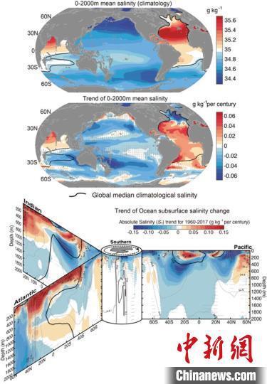 全球海洋盐度变化的空间结构:上图为上层2000米盐度的气候平均态;中图为上层2000米盐度的变化线性趋势(1960-2018年);下图为各个海盆纬向平均从0到2000米的盐度变化趋势。中科院大气所研究团队 供图