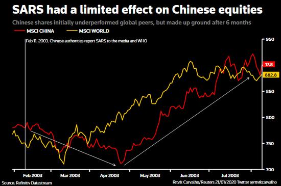 ▲MSCI中国指数显示,SARS对中国股市的影响有限。图据路透社