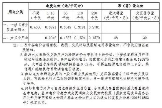 北京市發改委:明年起下調非居民銷售電價圖片
