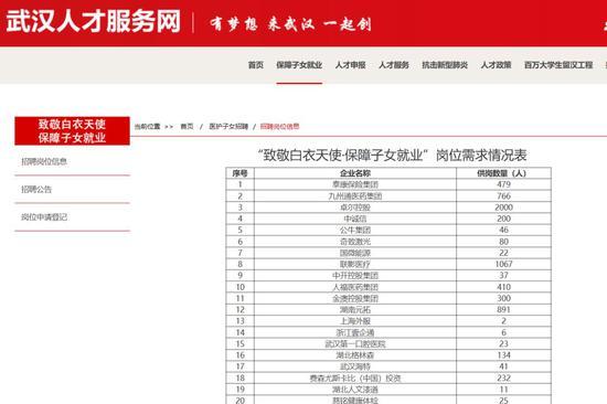 """武汉人才服务网专门开辟了""""保障一线医护人员子女就业""""功能模块。"""