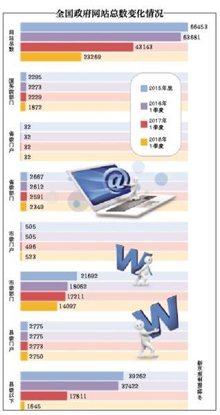 一季度政府网站抽查合格率为95% 196人被约谈