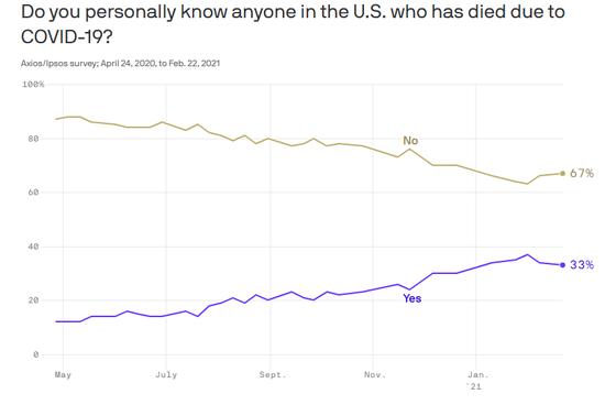 美调查:超过三分之一美国人身边有人死于新冠