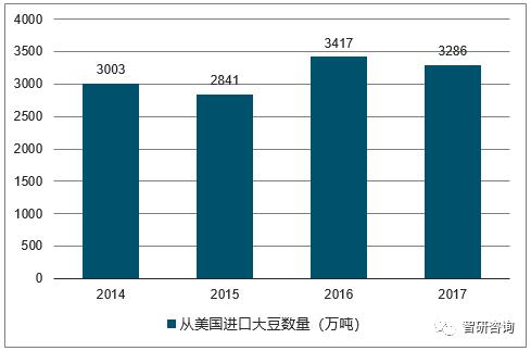 2014-2017年中国从美国进口大豆数量走势图
