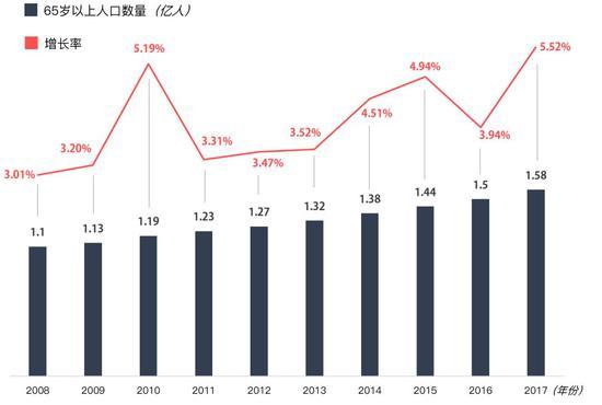 2008-2017年中国65岁以上人口数量及增长率   数据来源:国家统计局
