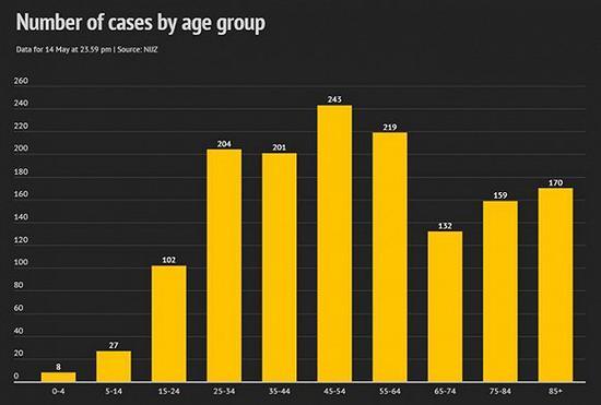 确诊年龄分布。图片来源:斯洛文尼亚新闻网