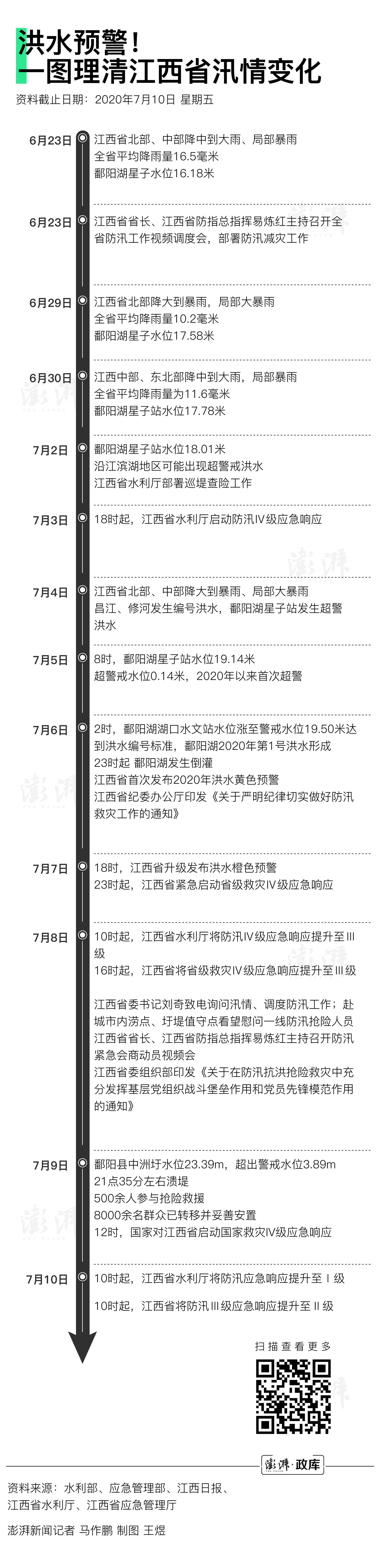 天富:洪水预警一图厘天富清江西汛情变图片