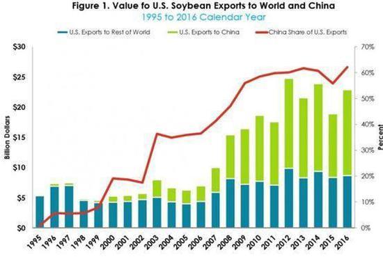 ▲图为美国从1995年到2016年出口给全世界和中国的大豆情况,可以看到中国是美国大豆产业中最大且无法替代的市场