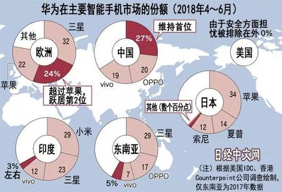 ▲图片来源:日经中文网