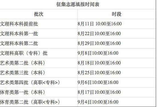 [杏悦]安徽高考志愿7月27日起开杏悦始填报图片
