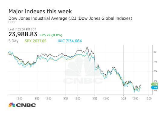 美发起贸易战致美股恐慌 道指达近两年内最大跌