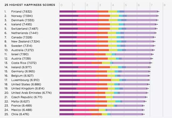 全球25个幸福指数最高的国家(图片来源:Visual Capitalist)