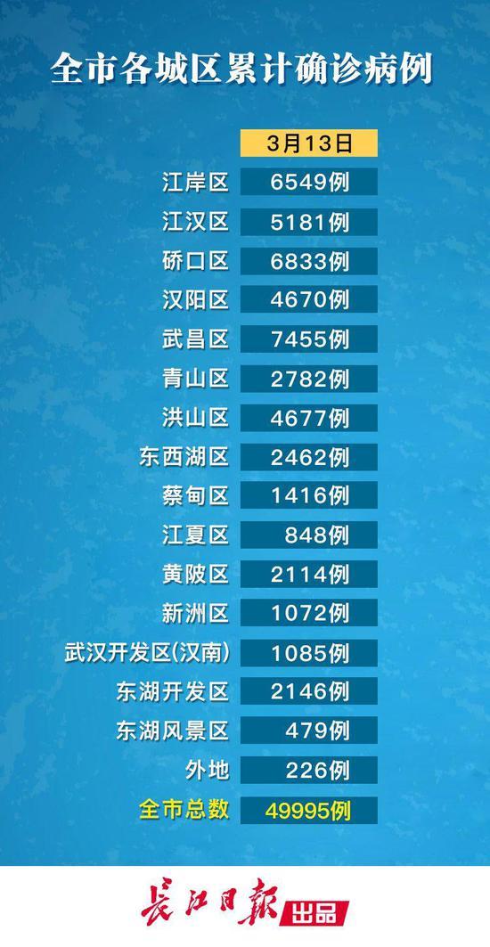武汉各区数据更新!一新增确诊患者曾在小区内活动,不排除社区感染可能图片