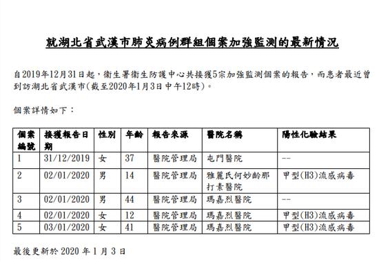 香港卫生署:武汉肺炎病例共接获5宗加强监测报告图片