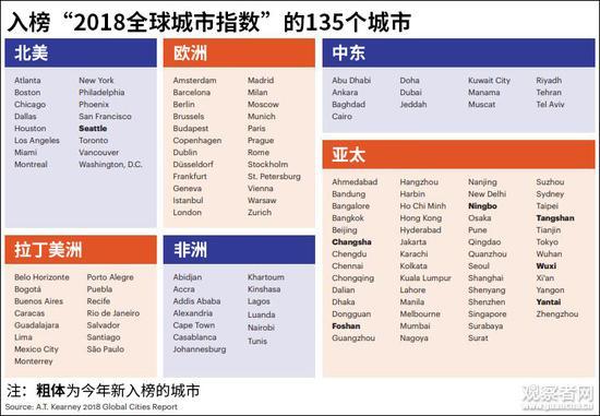 """2018年进入榜单的135个城市,包括台北在内中国有27个城市。(图源:科尔尼""""全球城市报告2018"""",观察者网汉化)"""