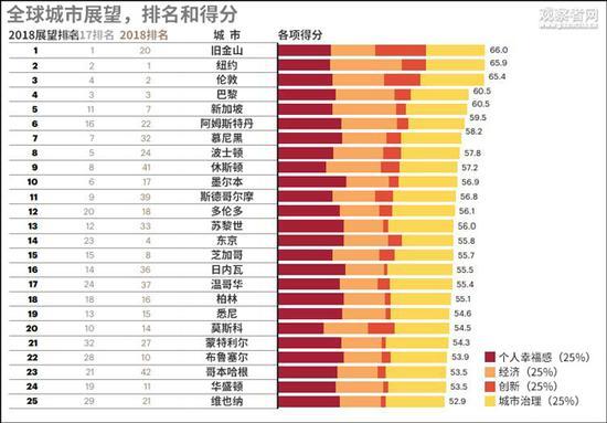 """""""全球潜力(展望)城市指数""""排行榜前20名中,中国城市并未入榜。(图源:科尔尼""""全球城市报告2018"""",观察者网汉化)"""