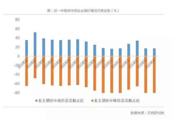 近一年租賃市場業主調價情況。數據來源:貝殼研究院