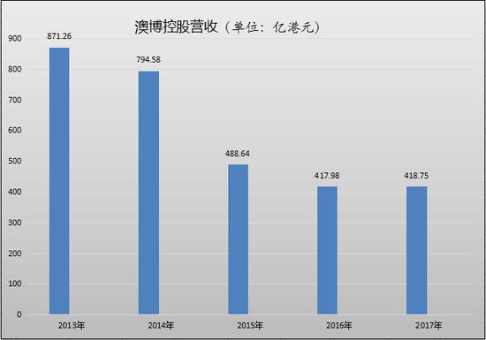 ▲图片来源:每经小编(微信号:nbdnews)根据2017年年报数据整理