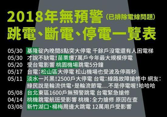 """2018年3月以来台湾无预警跳电、断电、停电一览表(图片源自""""联合新闻网"""")"""