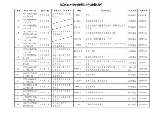 【赢咖3】海关赢咖3总署通报16家医疗物资出口图片