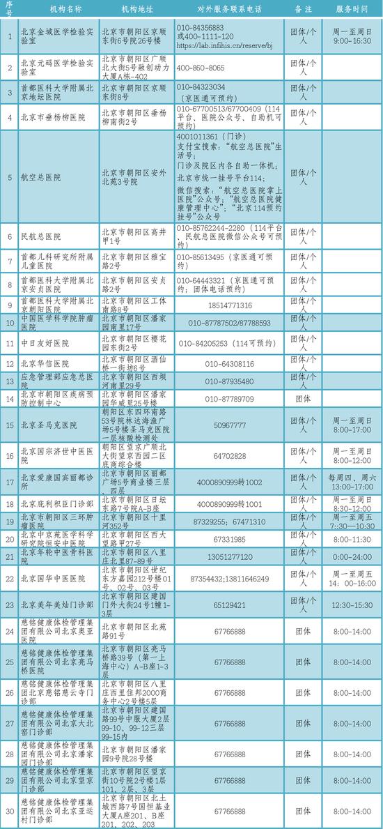 北京朝阳又新增16所核酸检测服务机构,完整名单看这里图片
