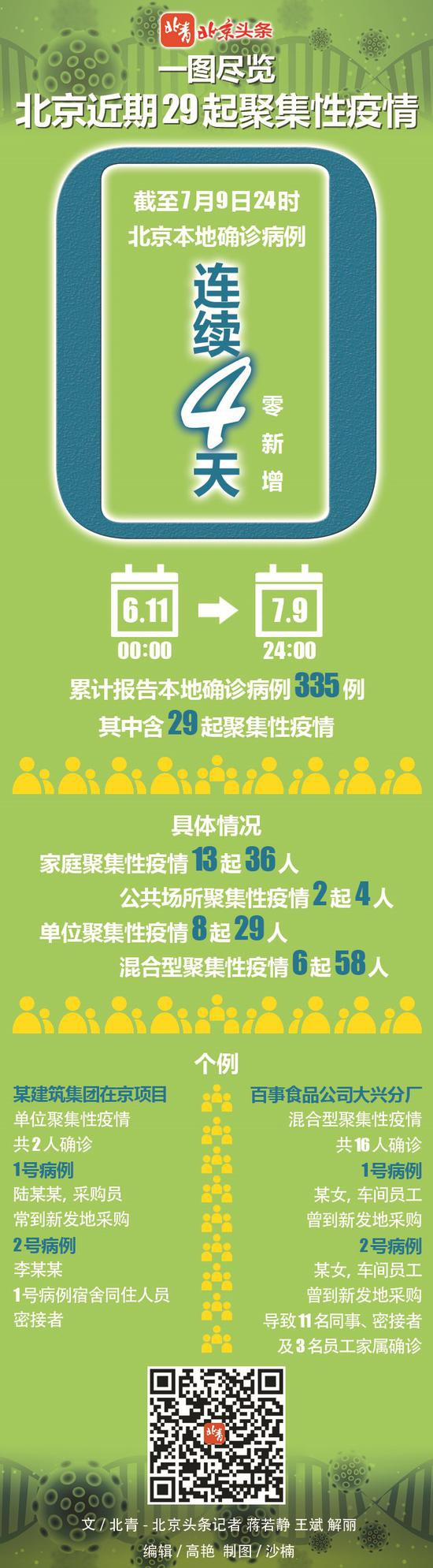 「赢咖3开户」览北京近期29起聚赢咖3开户集性疫情图片