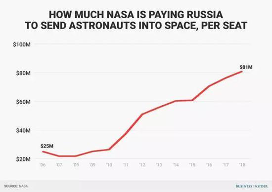 """NASA向俄罗斯支付的""""联盟号""""票价一路飙升"""