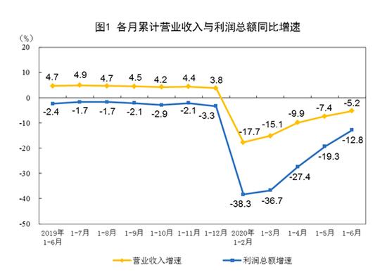 月杏悦份规模以上工业企业利润同比增,杏悦图片