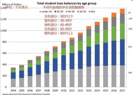 美国研究院发布的不同年龄曾贷款数额调查(图自:CNBC)