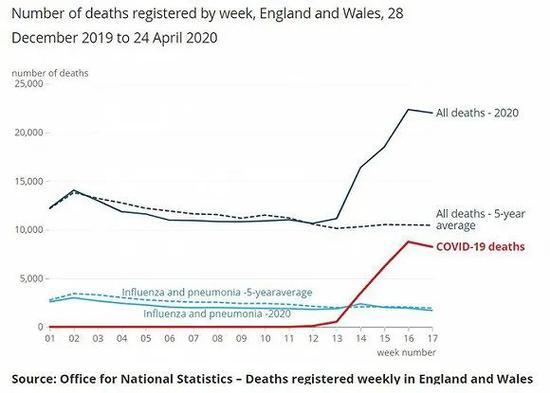 深蓝色虚线为五年平均死亡人数。图片来源:英国国家统计局