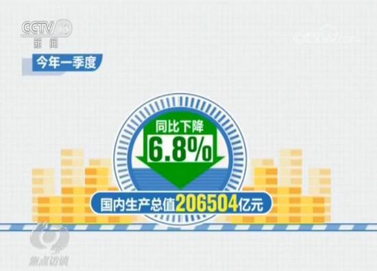 杏鑫:季度GDP同比下降6杏鑫8%听听专家怎么说图片