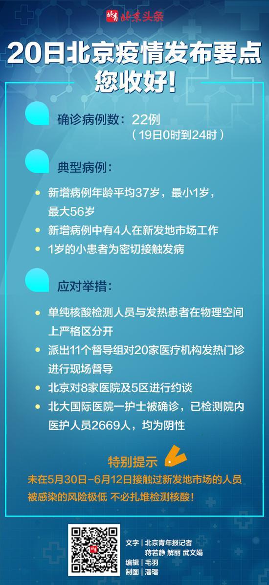 20日北京新冠疫情发布一图尽览!图片