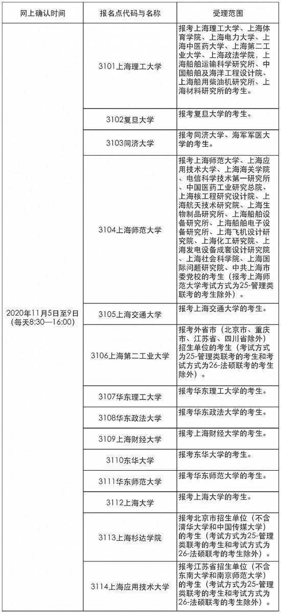 上海公布2021年考研报名安排等事项 24日预报名图片