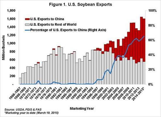 美国大豆出口情况,红色为出口至中国