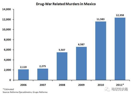 墨西哥与毒品相关的谋杀案统计