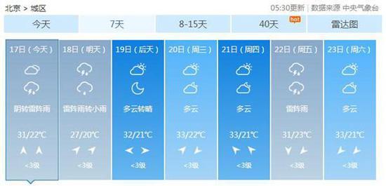 北京今晨3预警齐发 明天有全市性小到中雨伴雷电