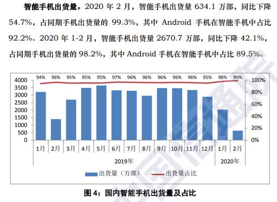 苹果手机2月份在中国市场的销售量不到50万部图片