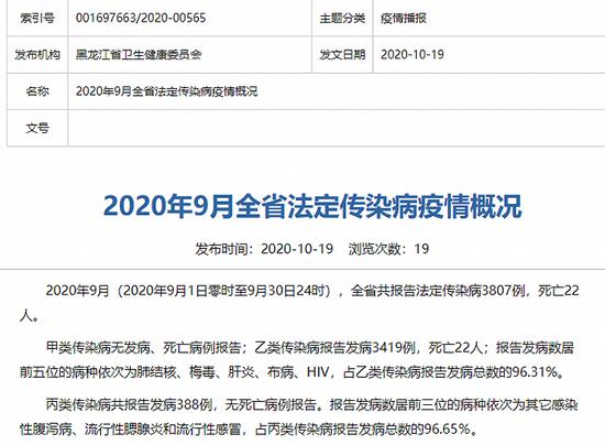 黑龙江卫健委:9月共报告法定传染病3807例 死亡22人图片