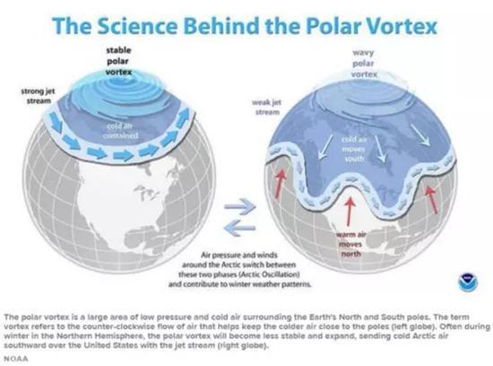 ▲根據科學家解釋,在北半球冬季,極地渦旋會變得不穩定,推動冷空氣南下。圖據NOAA