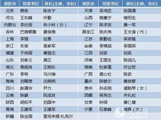此外,多省份省委常委班子亦有调整: