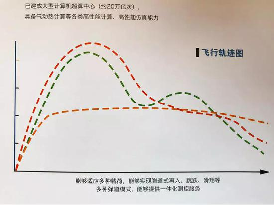 """""""重庆两江之星""""火箭预计飞行轨迹(红色)"""