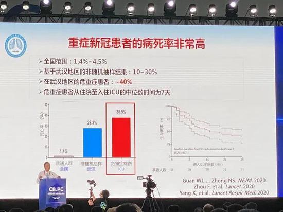 钟南山:重症新冠患者的病死率非常高图片