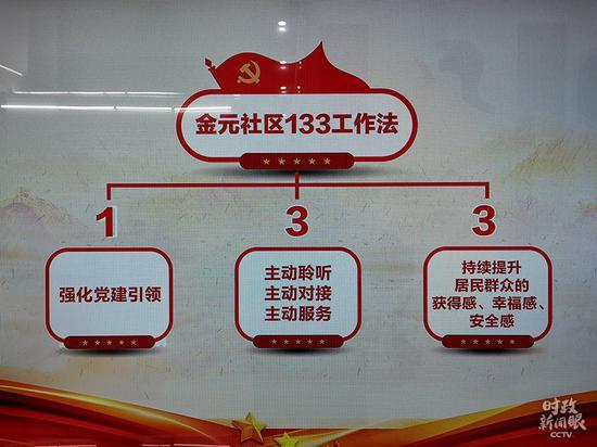 """△金元社区的""""133事情法"""",""""1""""是强化党建引领,第一个""""3""""是社区事情要""""自动凝听、自动对接、自动办事""""。(总台央视记者杨立峰拍摄)"""