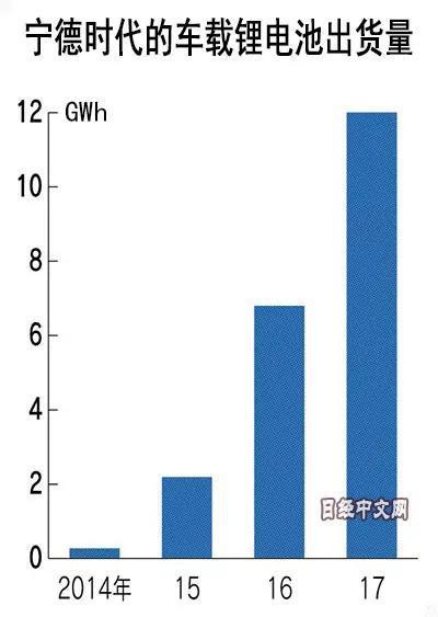 一路借东风占据市场优势